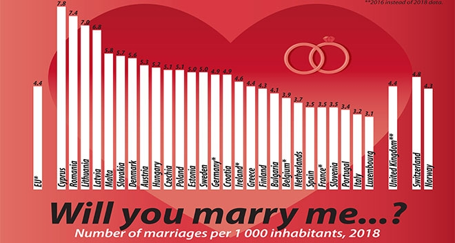 Cyprus With The Highest Marriage Rates In Europe