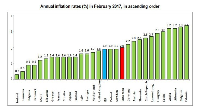 Cyprus Yearly Inflation At 1.4% in February 2017